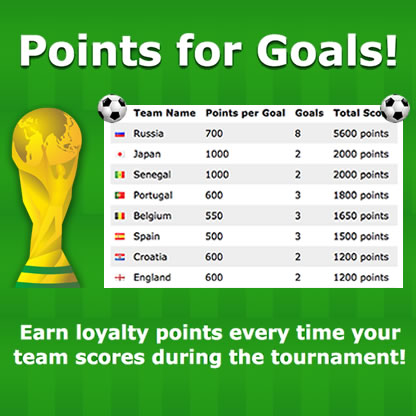 World Cup Points for Goals
